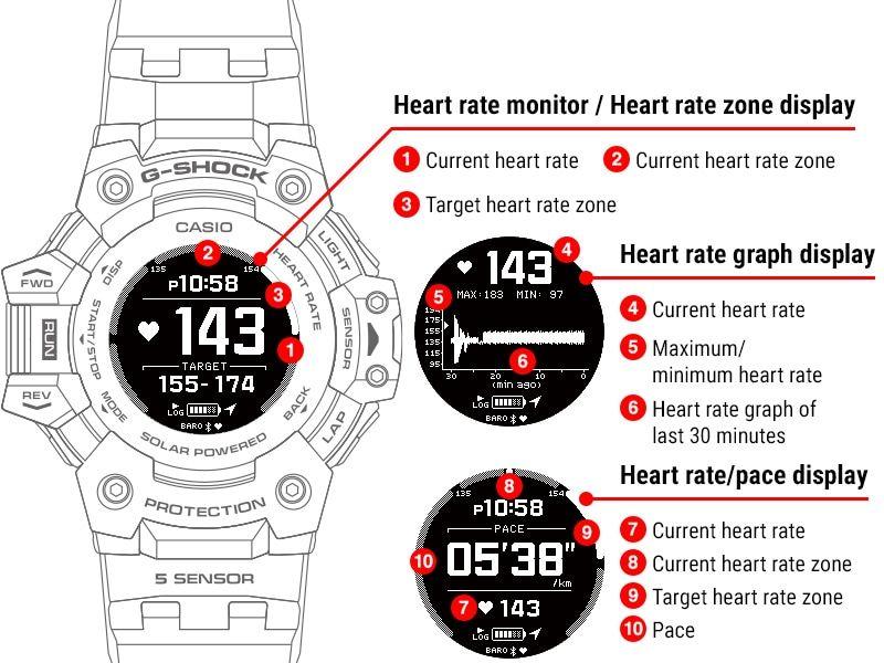 Esquema monitor cardiaco casio gshock GBD-H1000